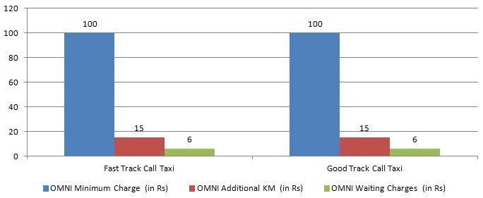 OMNI Fast Track Golden Track minimum charge 4km