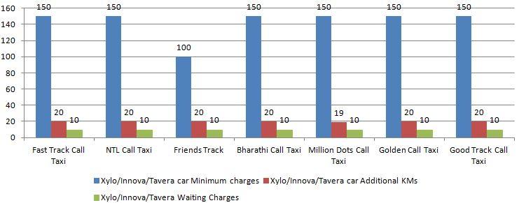 Xylo Innova Tavera Call taxi charges minimum
