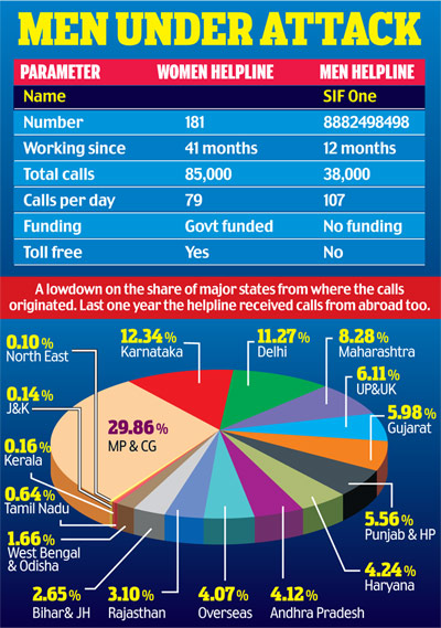 Men's Helpline India
